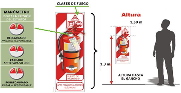 Prevención contra incendio y evacuación